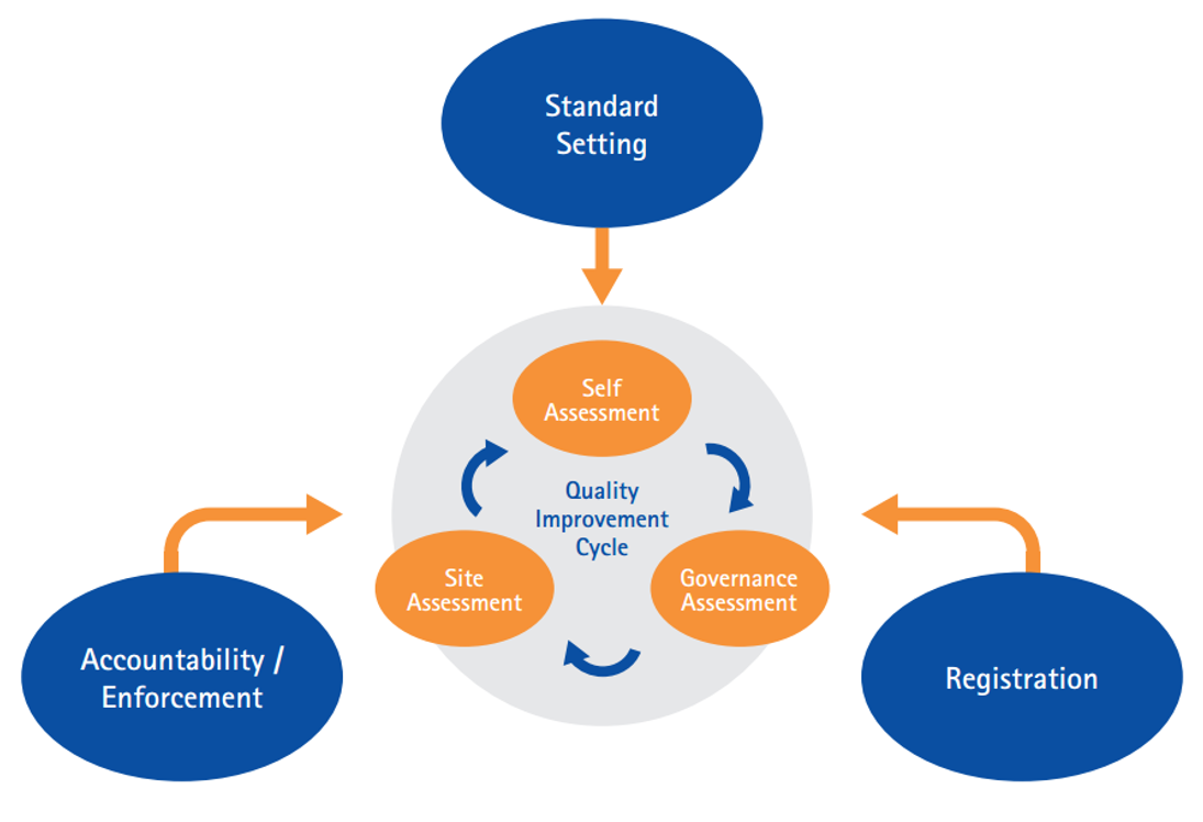Council's Governance Validation Framework for Licenced CPG Providers